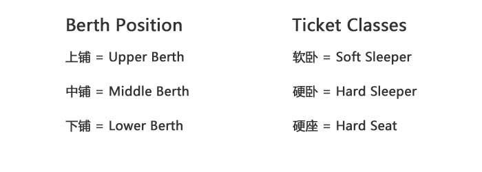 China Train Ticket Translation