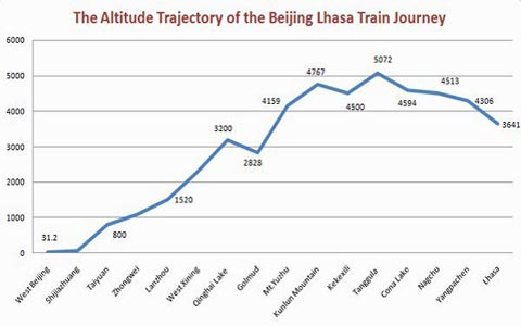 Experience on A Beijing Lhasa Train Journey