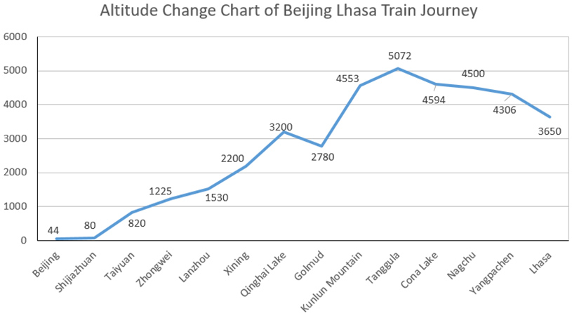 Beijing Lhasa Train Journey Altitude Change