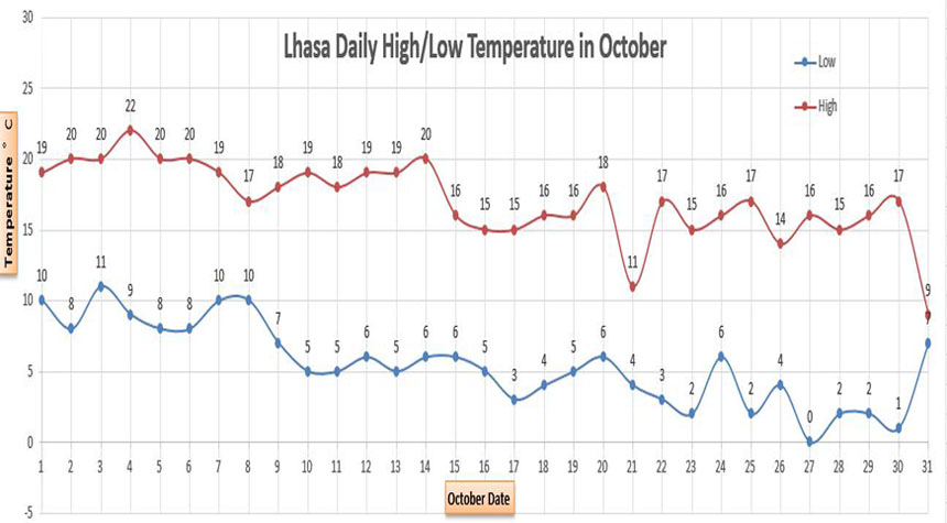 Lhasa Average Temperatures in October