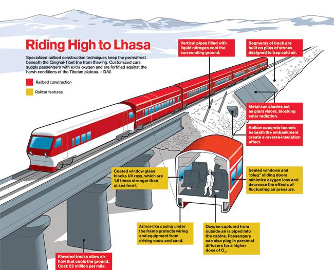 चीनको सहयोगमा  सगरमाथा सुरुङ्ग मार्ग हुदै काठमाडौँमा  रेल सेवा संचालन गर्ने